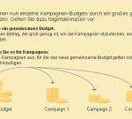 gemeinsame Budgets Snippet