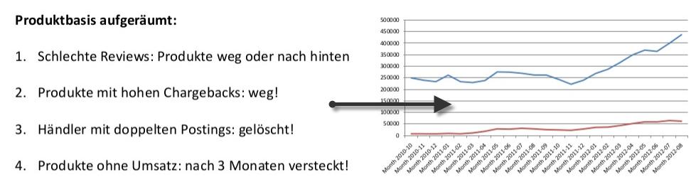 Indexpflege bei Tradebit